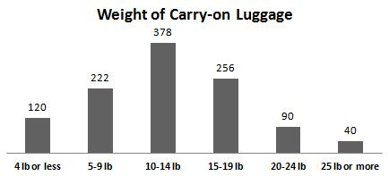 A bar graph with six bars is shown and has the title weight of carry on luggage. The horizontal axis under each bar going from left to right is labeled four pounds or less, five to nine pounds, ten to fourteen pounds, fifteen to nineteen pounds, twenty to twenty four pounds, twenty five pounds or more. The height of each bar going from left to right is one hundred twenty, two hundred twenty two, three hundred seventy eight, two hundred fifty six, ninety, and forty.